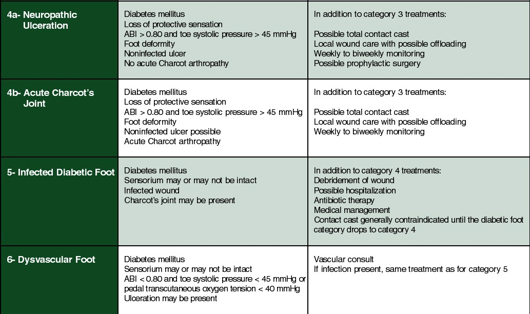 Prophylactic Foot Surgery In Patients With Diabetes Is It Worth The Risk Podiatry Today