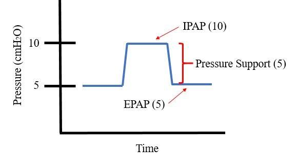 Figure 1: A graphical representation of IPAP, EPAP and pressure support.
