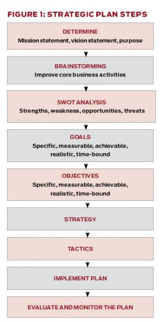 Strategic plan steps