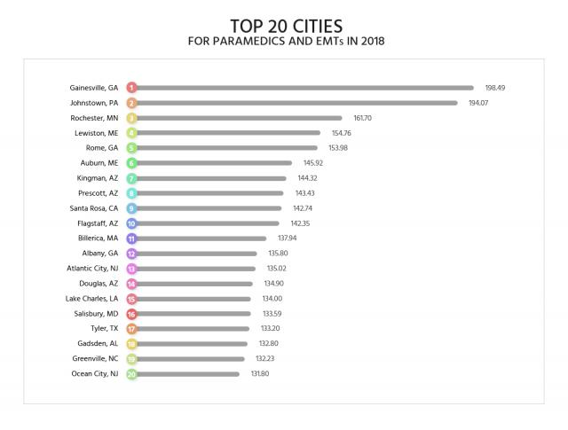 top cities