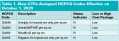 Table 1. New CTPs Assigned HCPCS Codes Effective on October 1, 2020