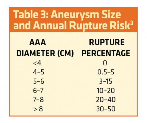 Aortic Dissections And Aneurysms Ems World