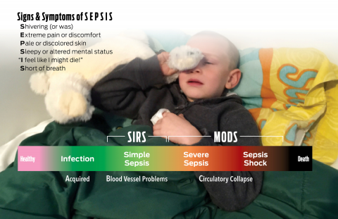 The Abcs Of Pediatric Sepsis Ems World