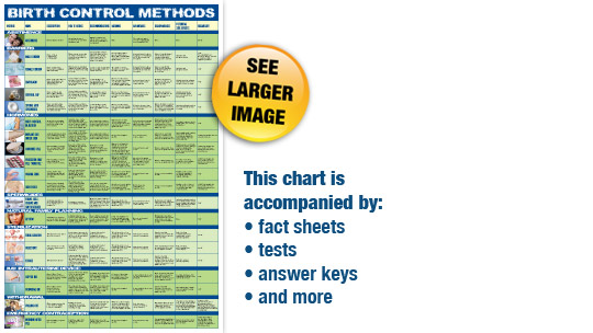 Birth Control Methods Large Laminated Chart Print Materials