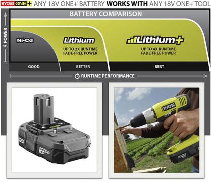 Home Depot's rewards TTI's Ryobi One+ Lithium-Ion range