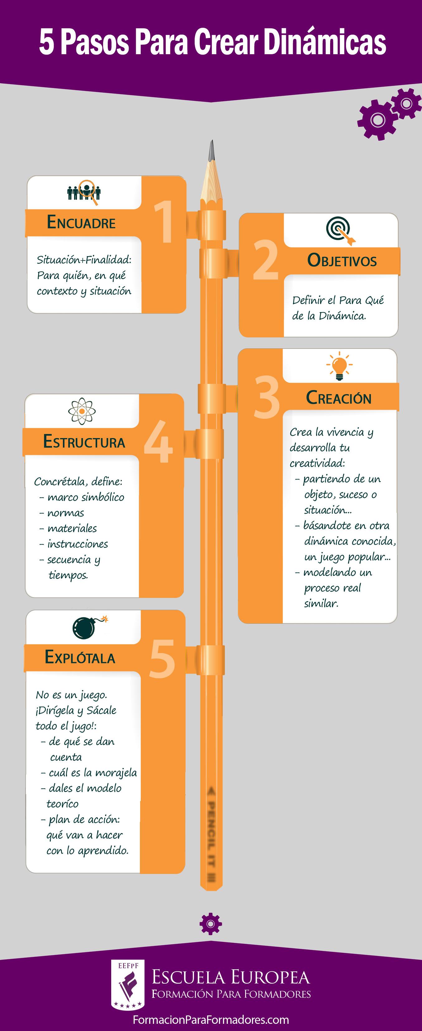 5 Pasos Para Crear Una Dinámica — Escuela Europea Formación Para ...