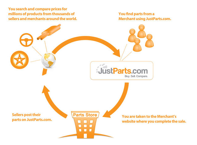 How JustParts.com Works to Sell Auto Parts
