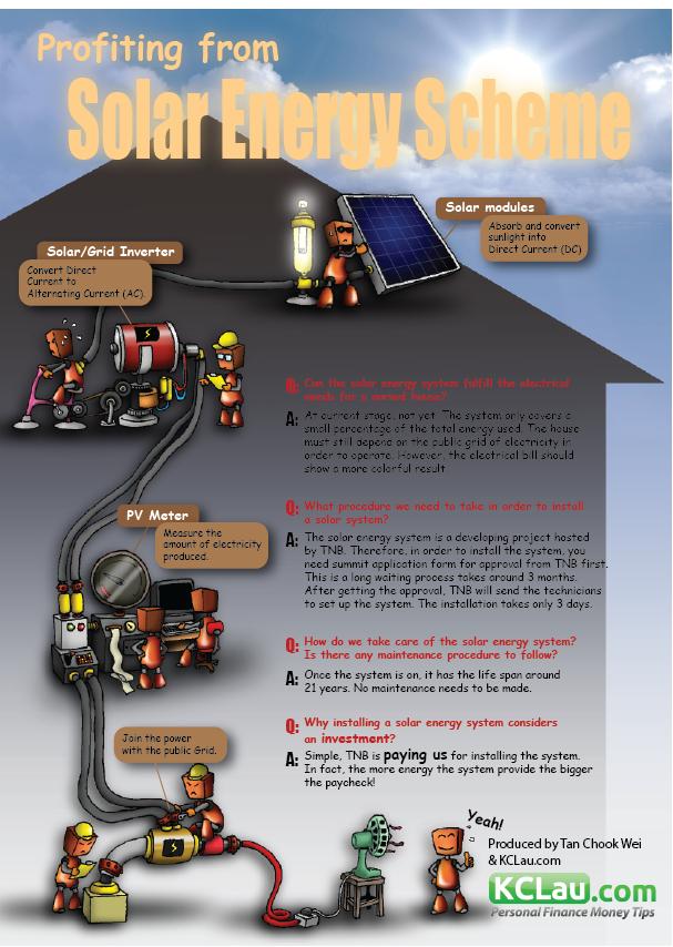 Solar Energy Scheme infographic