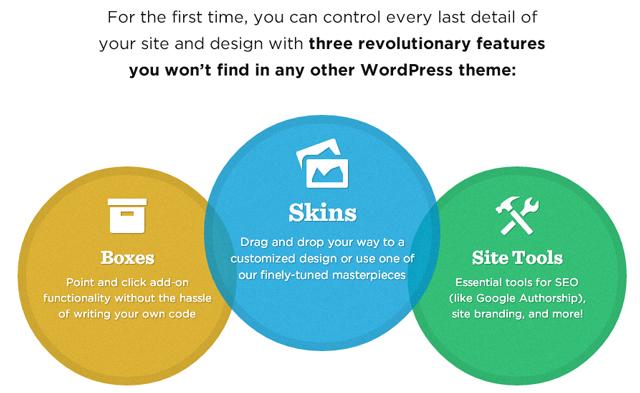Thesis Premium WordPress Theme. 3 Features
