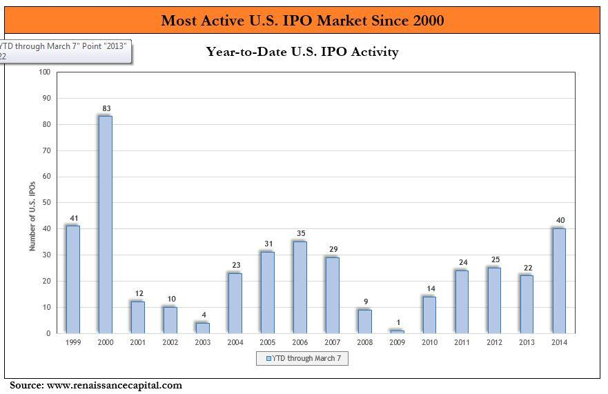 2014 Looks to be the Most Active IPO Market Since 2000