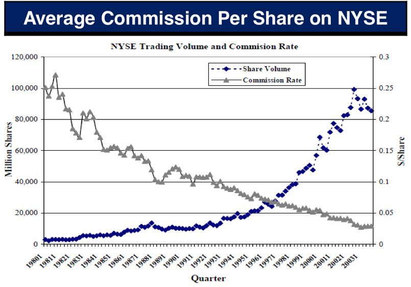 Average Commission Per Share on the New York Stock Exchange