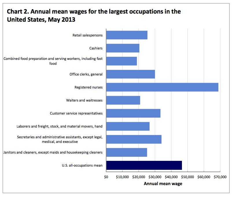 Chart: Wages for the Ten Most Common Jobs In America May 2013