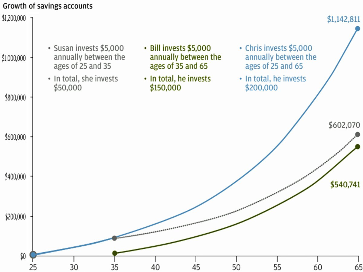 Growth of a Retirement Account From the Age of 25