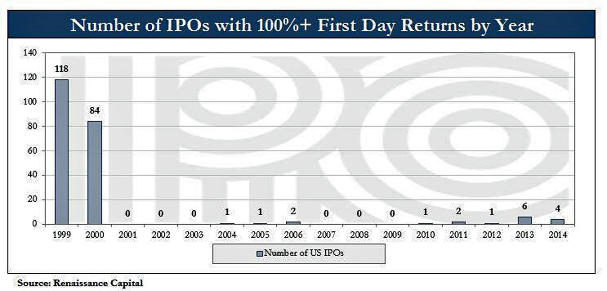 Number of IPO's With 100%+ First Day Returns by Year