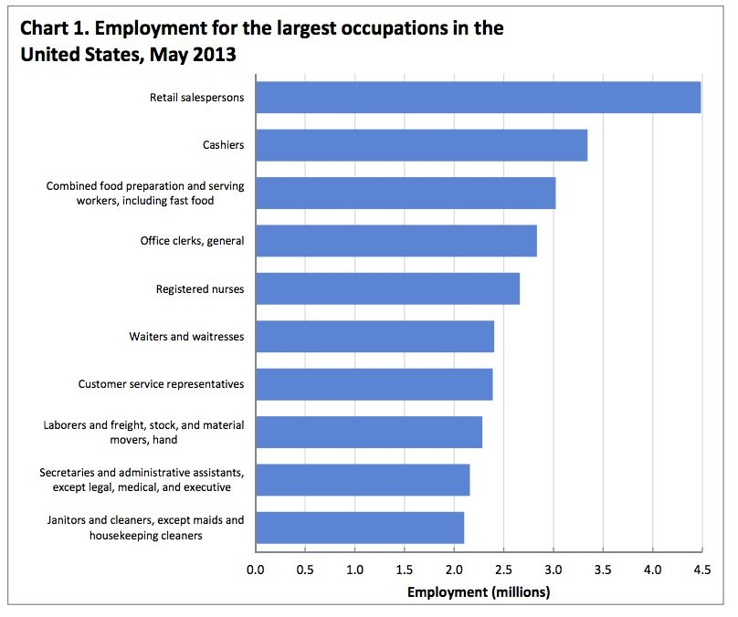 Chart: The Ten Most Common Jobs In America as of 2013