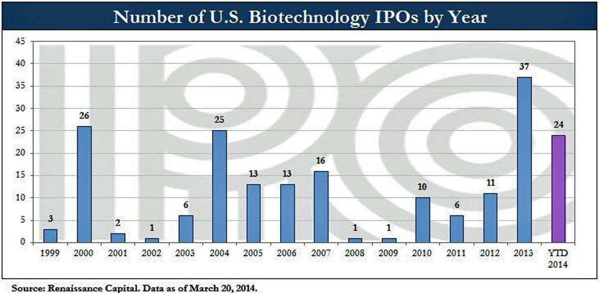 Biotechnology Bubble