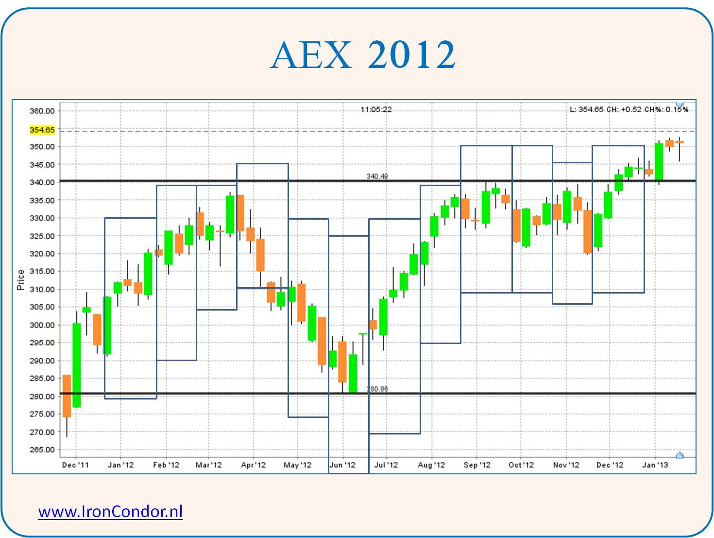 AEX 2012 met Iron Condor spreads