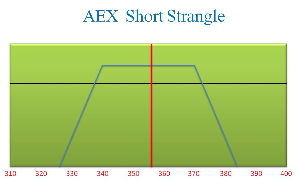 Aex Short Strangle