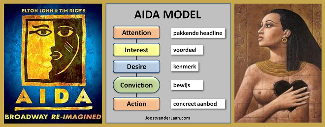 AIDA copywriting