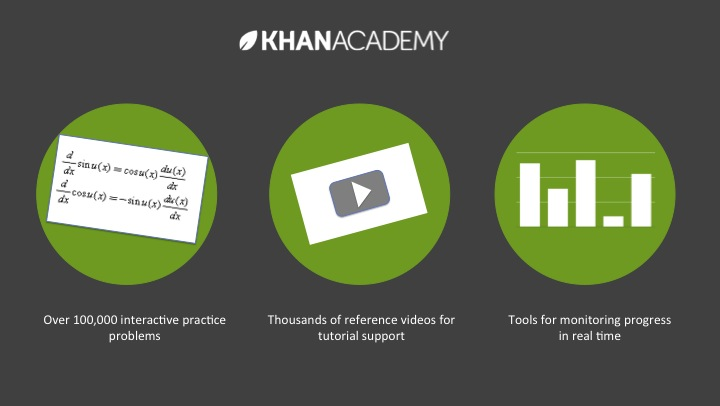 Khan Academy Infographic