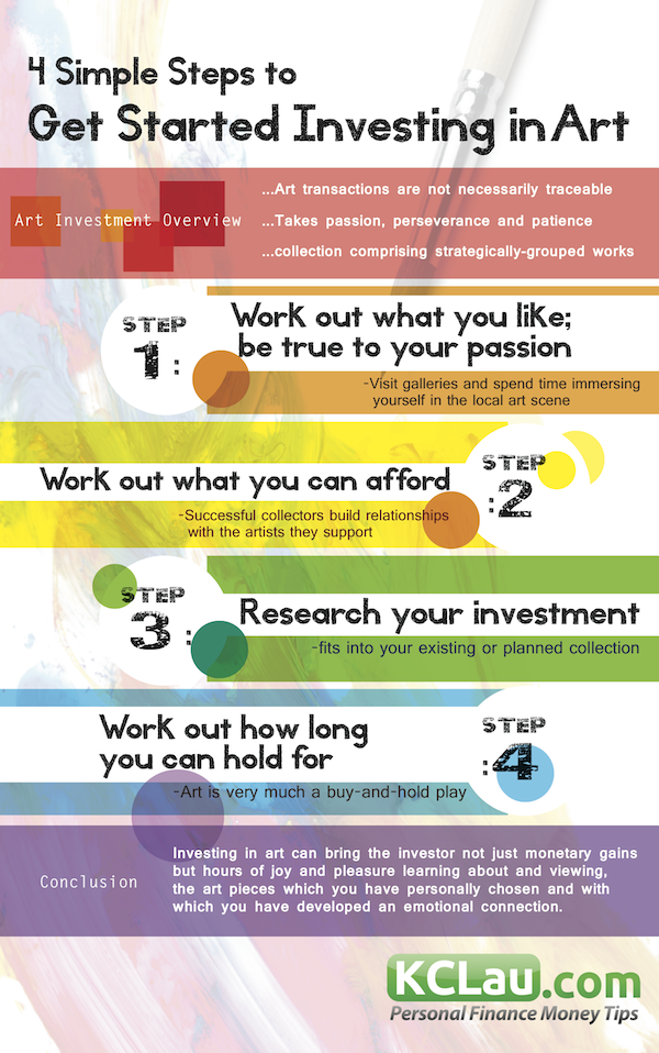 4 Simple Steps to Invest in Art (Infographic)