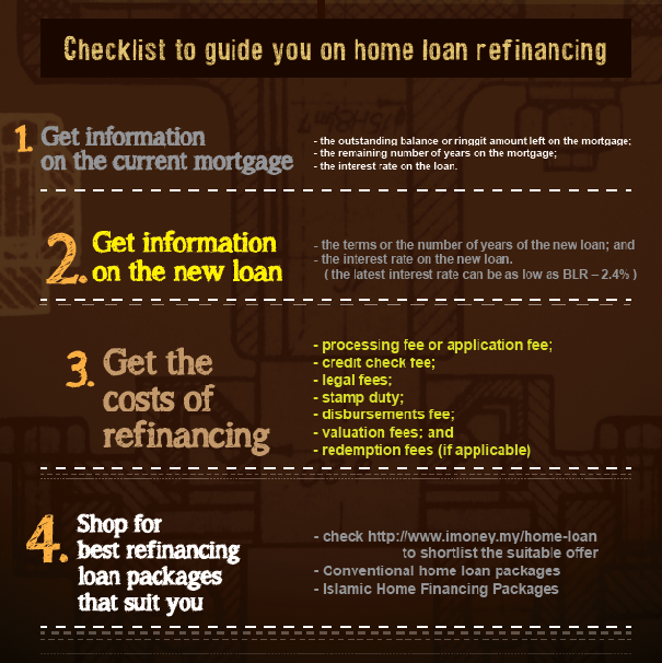 Home Loan Refinancing Process infographic