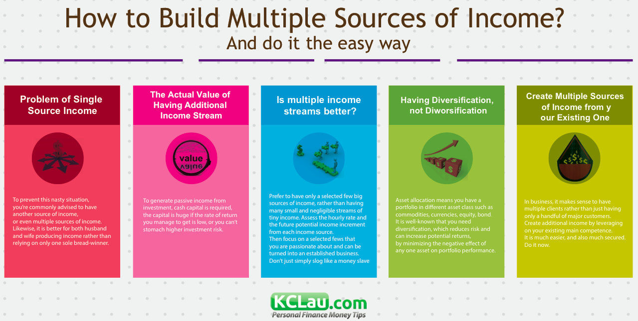 How to Get Multiple Source of Incomes