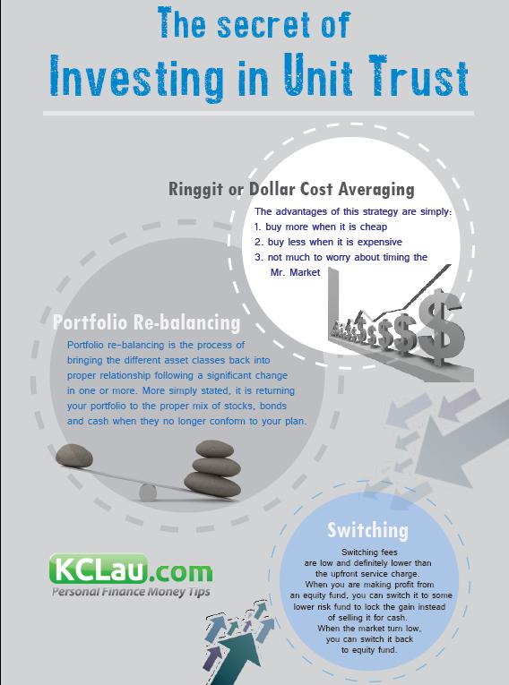 The Secrets Of Investing In Unit Trust Kclau Com