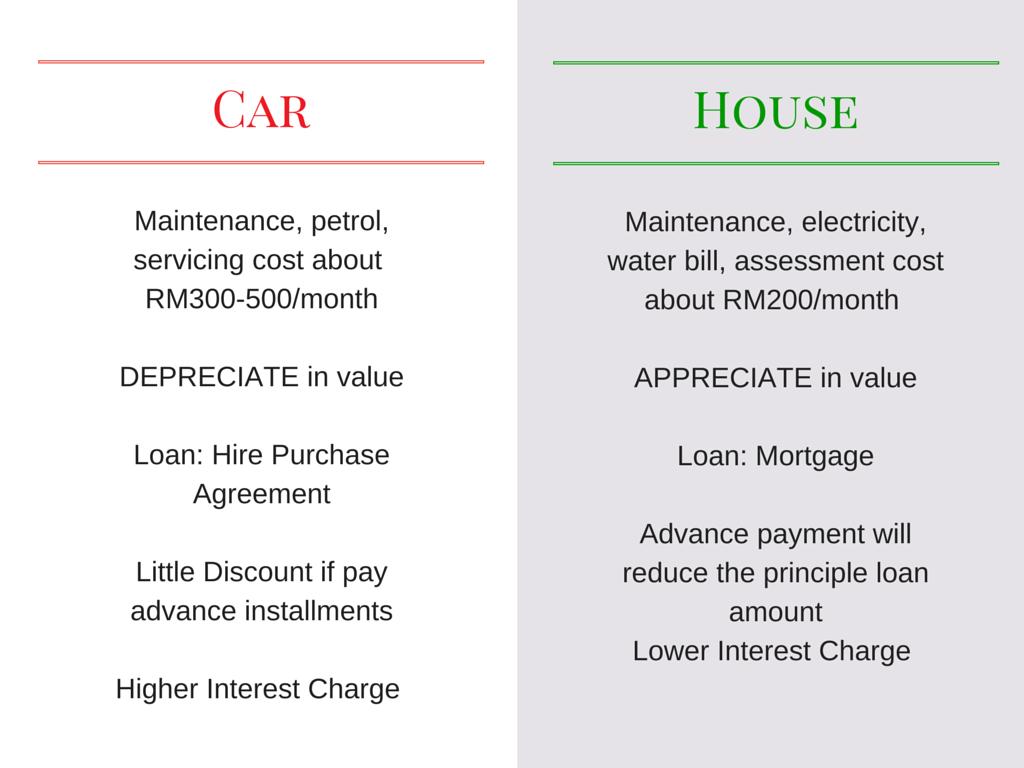 car vs house