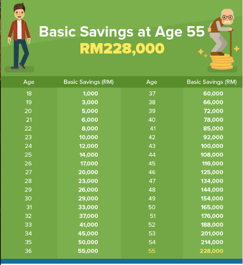 What CAN You Do With Your EPF Savings? – KCLau com