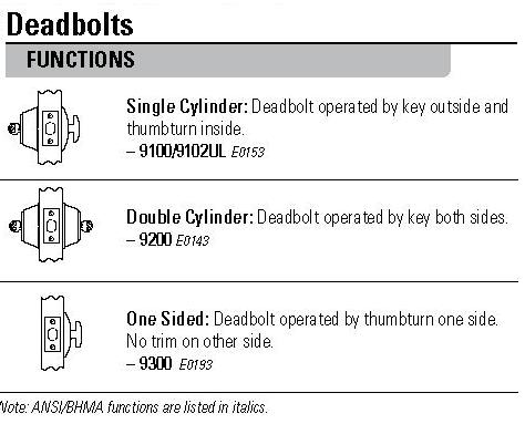 SafeLock Deadbolt Functions