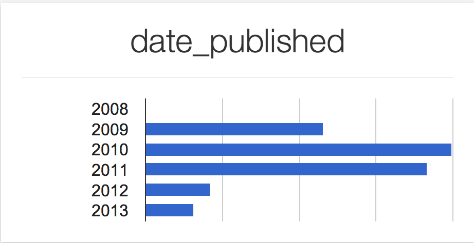 Breakdown of all posts by date