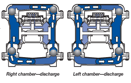 Lincoln industrial air operated diaphragm pumps the two outer chambers are connected by suction and discharge manifolds lincolns double diaphragm self priming design offers many advances over other ccuart