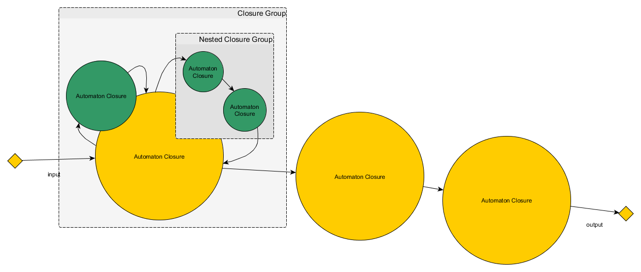 Automaton Closure Nested & Linked Grouped Diagram
