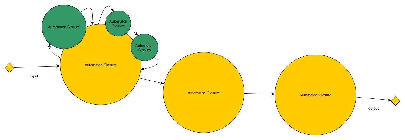 Automaton Closure Nested & Linked Diagram