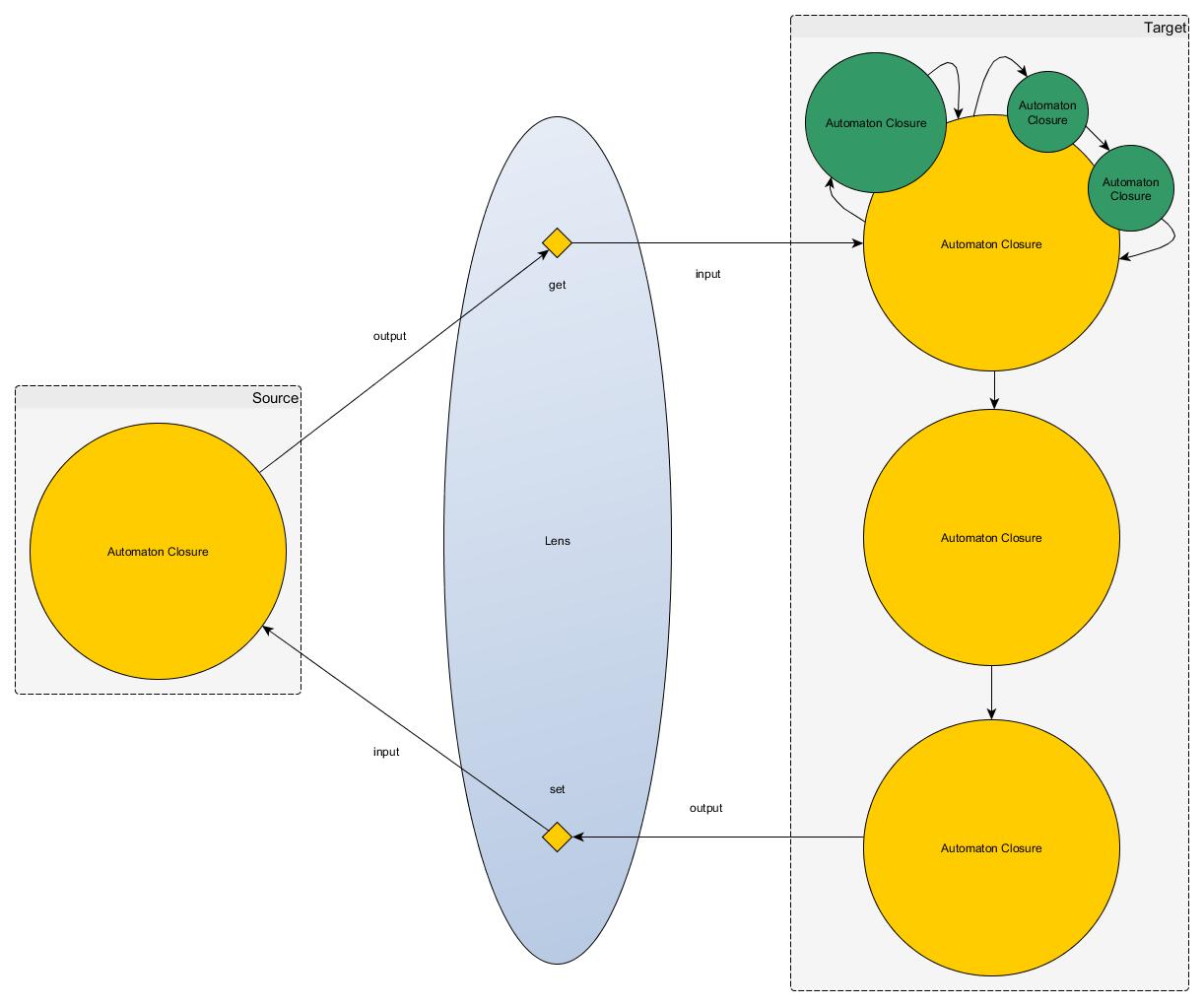 Automation Closure & Lenses Diagram