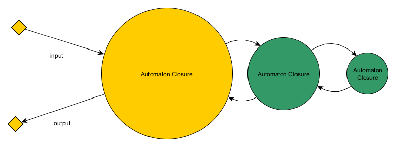 Automaton Closure SOA Diagram