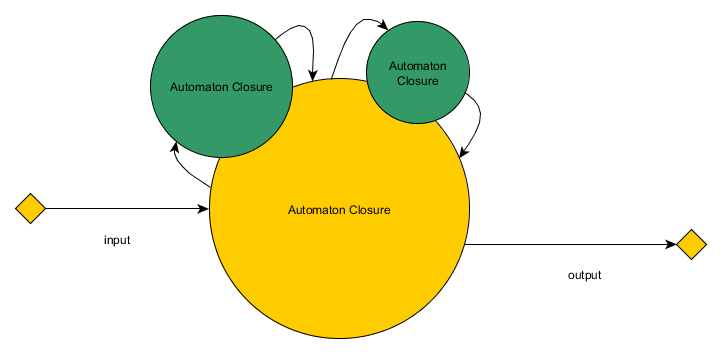 Automaton Closure Diagram