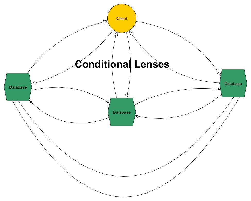 Chain Link Lenses (Active/Active) Diagram