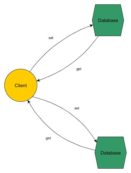 Tree Independent Lenses Diagram