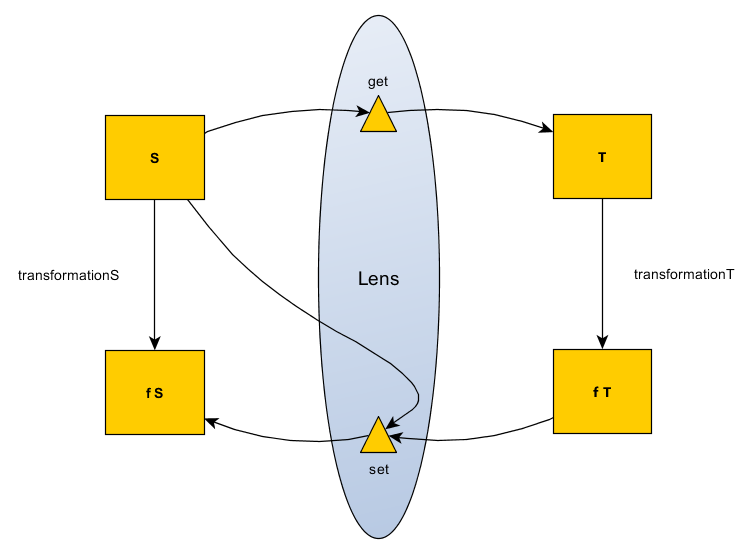 Lens Functor Diagram