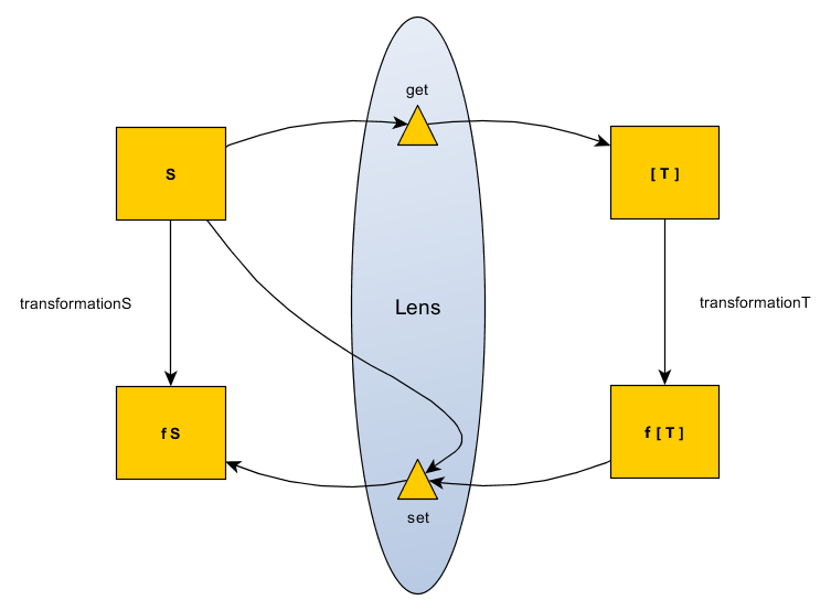 Lens Traversable Diagram