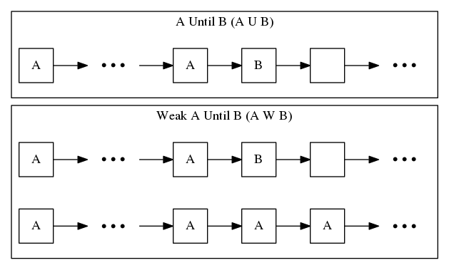 Diagrams of the complex modal operators