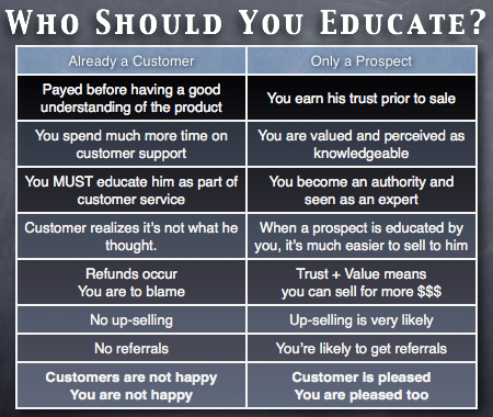 A table comparing cons of uneducated customers vs. pros of educated prospects