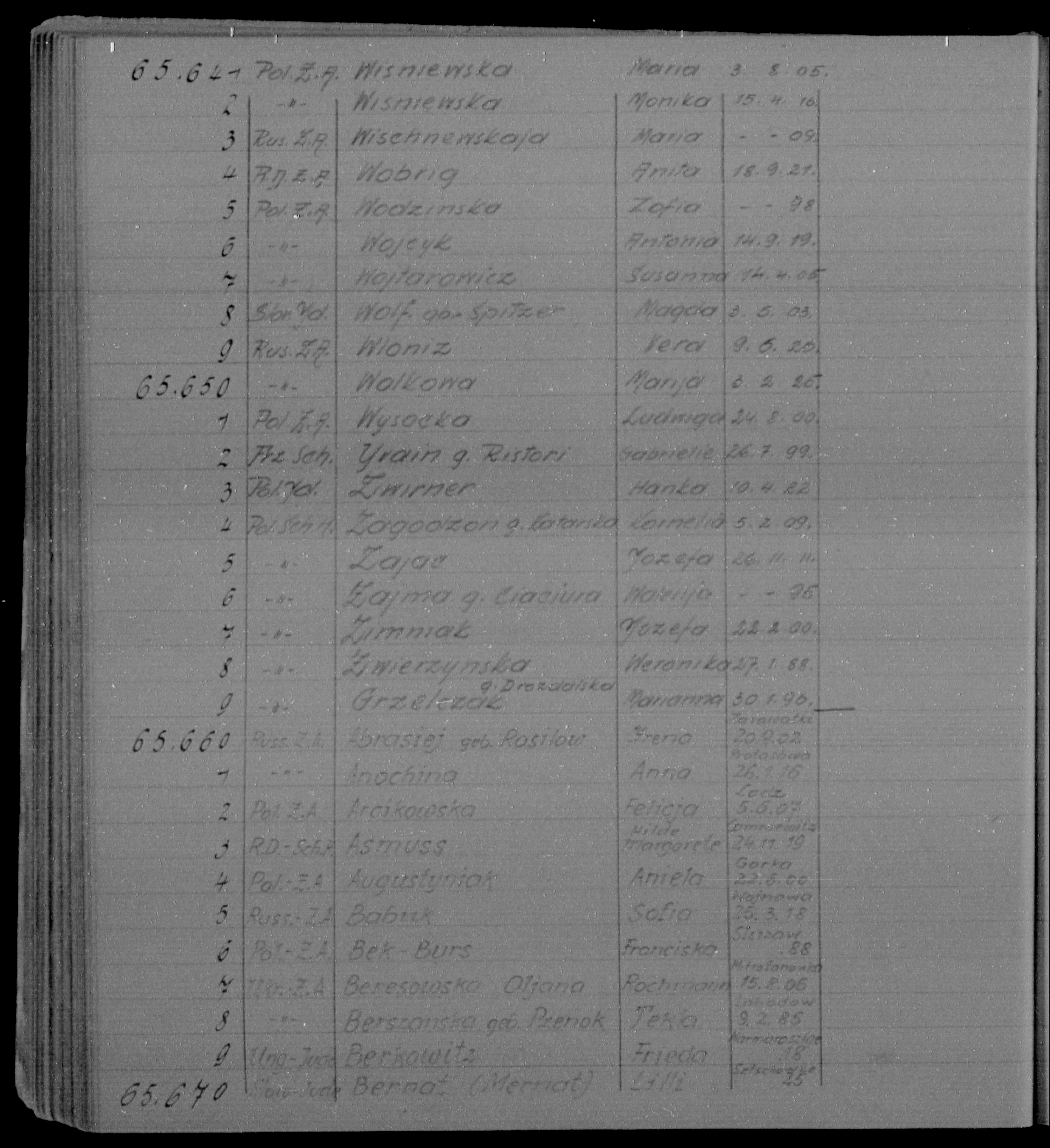 Lists of Inmates - Women (Book No. 8, page 194)