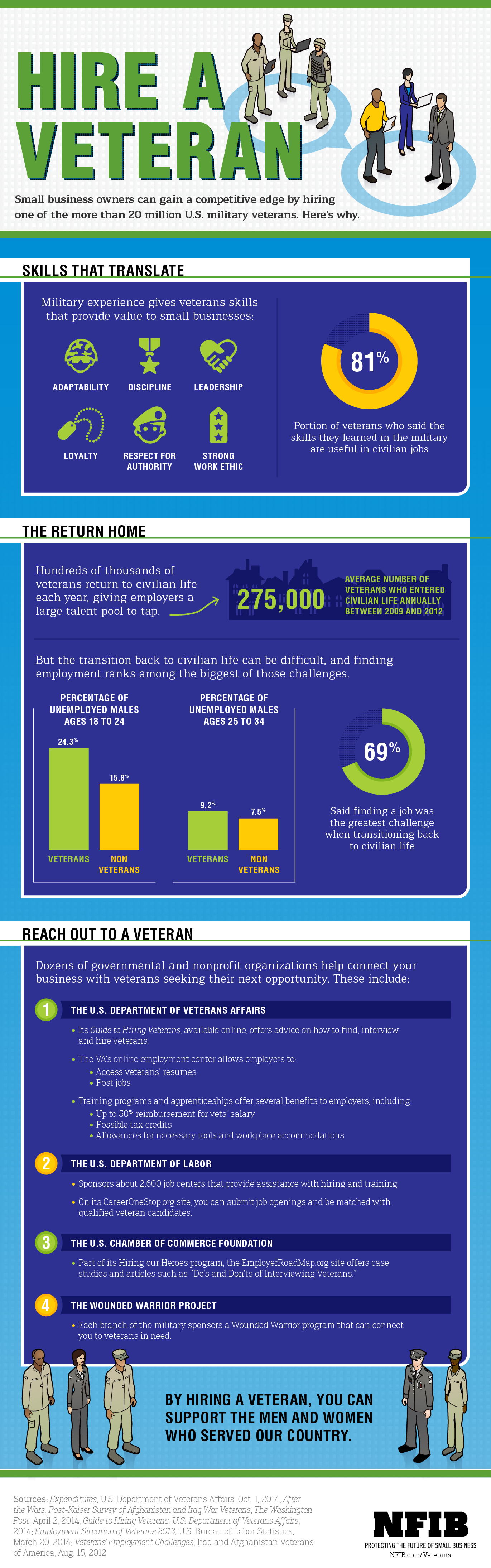 infographic why you should hire a veteran nfib employing veterans isn t just noble you ll benefit from their strong work ethic leadership skills and can do attitude