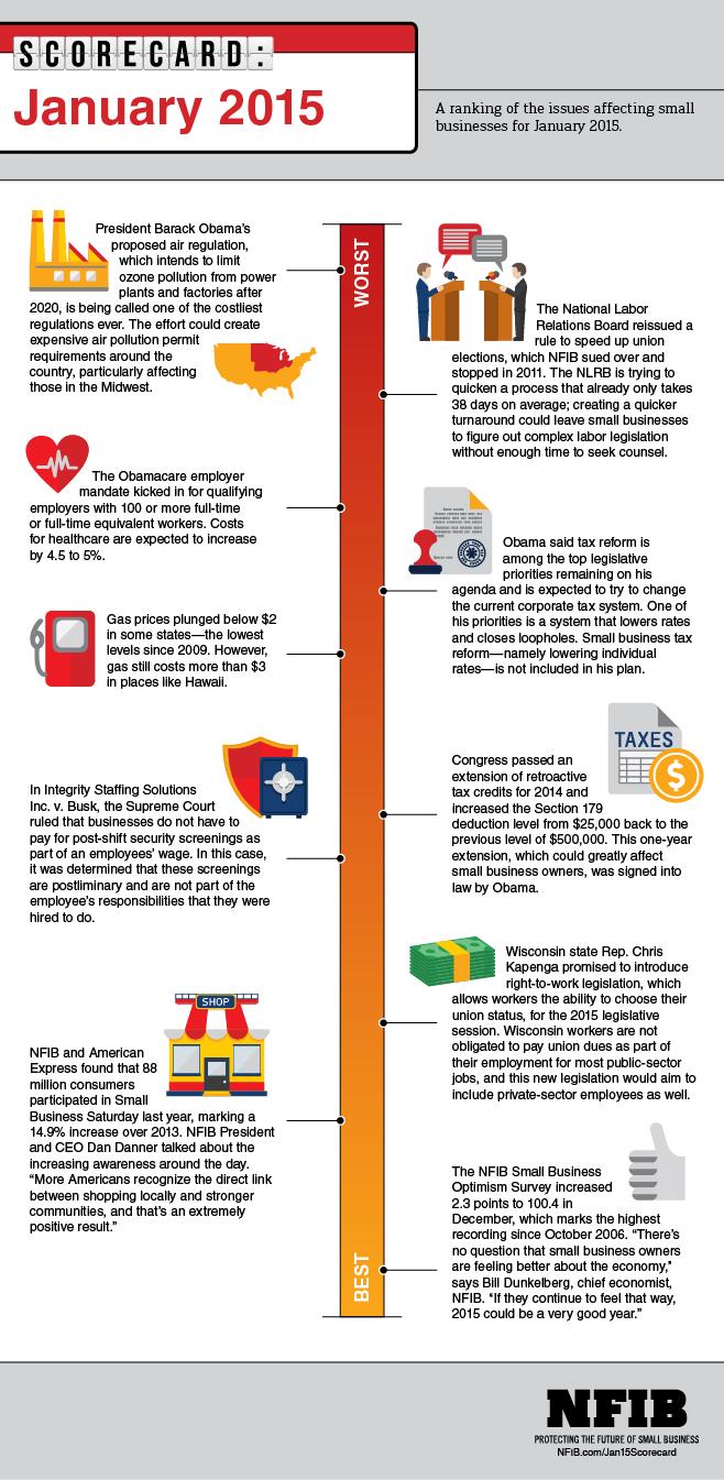 Infographic: January 2015 Small Business Scorecard