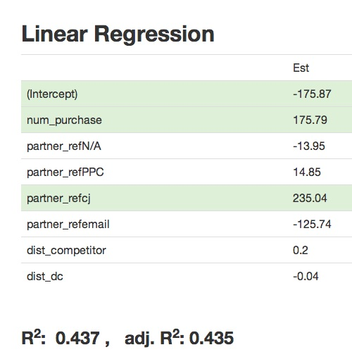 Color coded linear regression results table