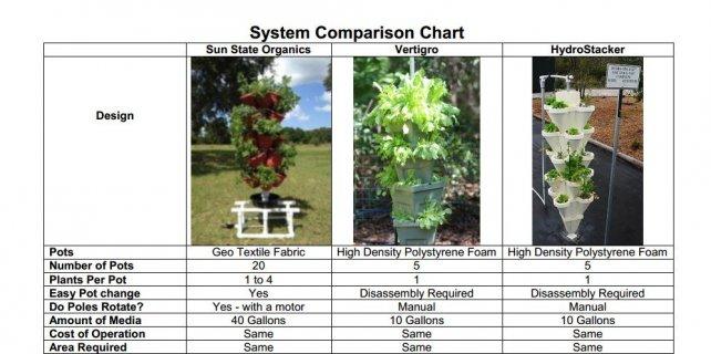 VGS System Comparison Page