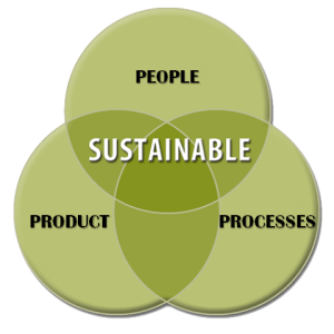 The trifecta of sustainability; product, people, process